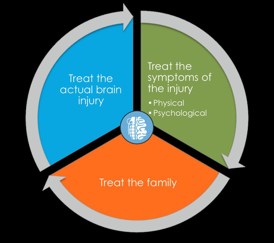 3 steps_TBI recovery_healthewarriors2